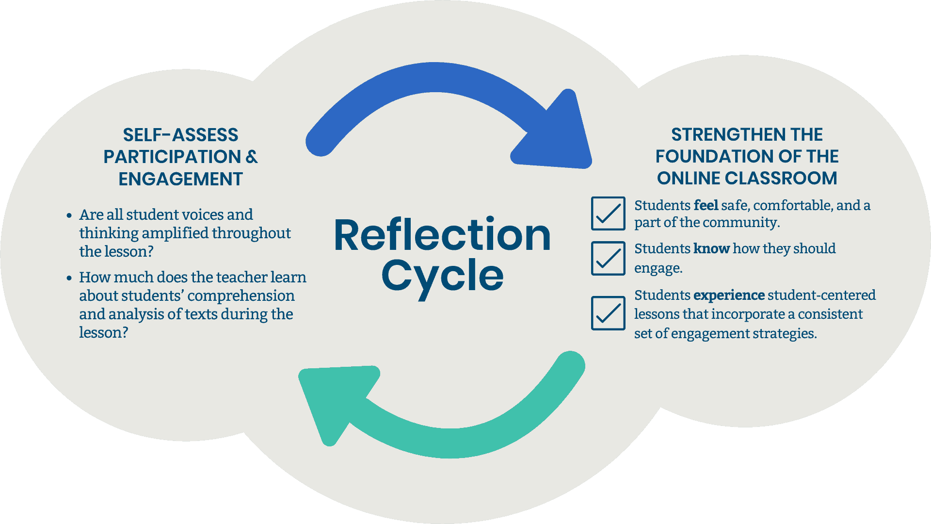 diagram showing he relationships between student engagement self assessment criteria and criteria for the online foundation