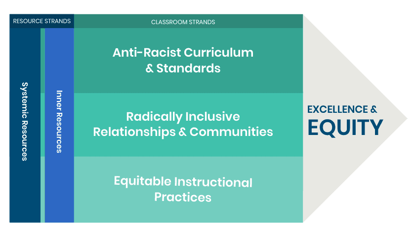 diagram showing components of teaching for equity framework