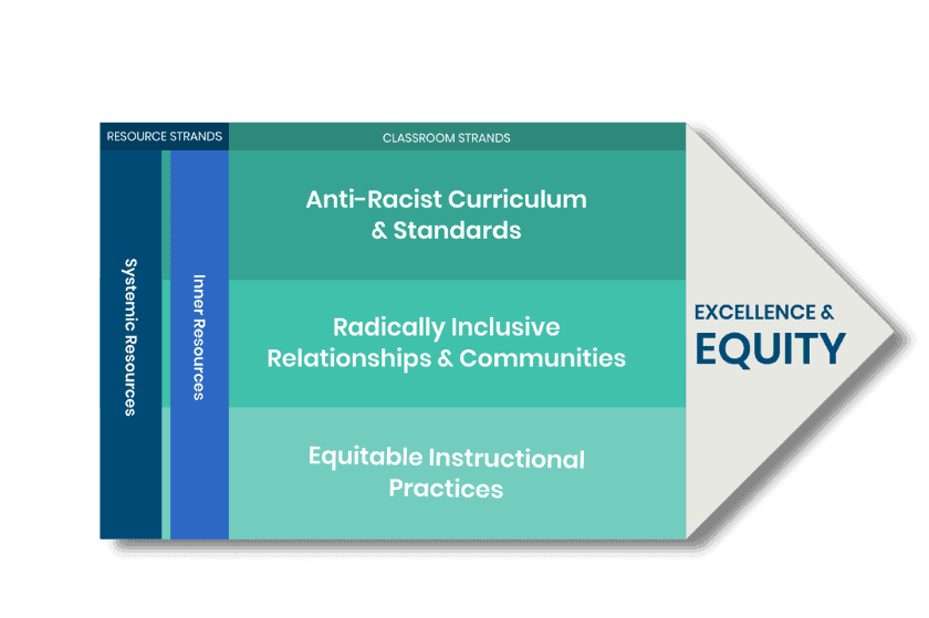 teaching for equity graphic with shadow